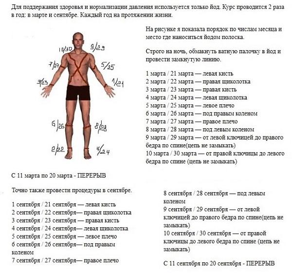 индийский_метод_лечения_гипертонии